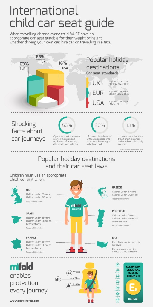 infographic on international car seat law